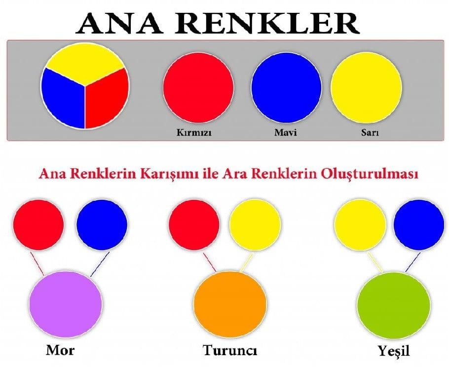 renk karışımları kırmızı renk nasıl elde edilir