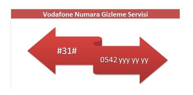 Vodafone Numara Gizleme Nasıl Yapılır