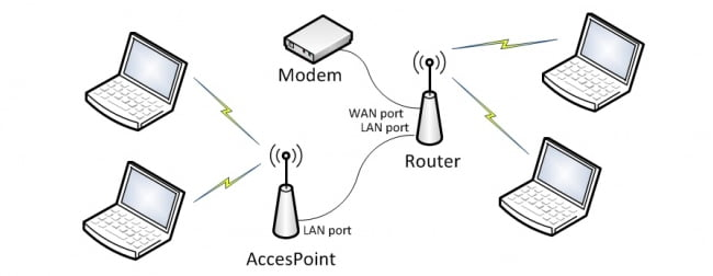 access point nedir