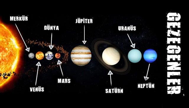 Güneş Sistemindeki Gezegen İsimleri 2