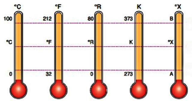 sıcaklık brimleri